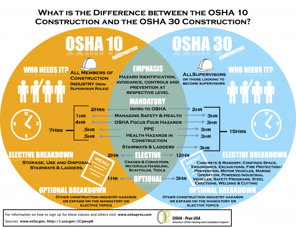 OSHA 10 v OSHA 30 construction training differences (Infographic)