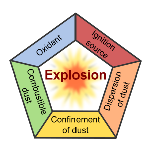 Dust Combustion pentagon
