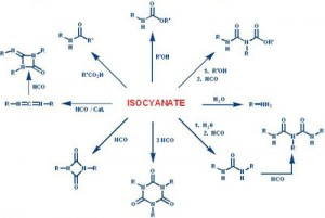 isocyanate hazards in the workplace